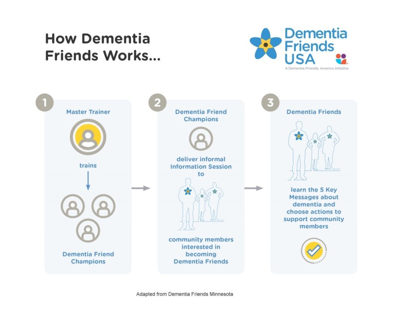 Dementia Friends Process